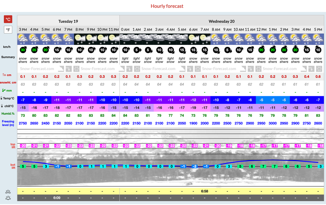 Manali__Himachal_Heli-Ski__Detailed_2_Day_Snow_Forecast_for_3750_m.png