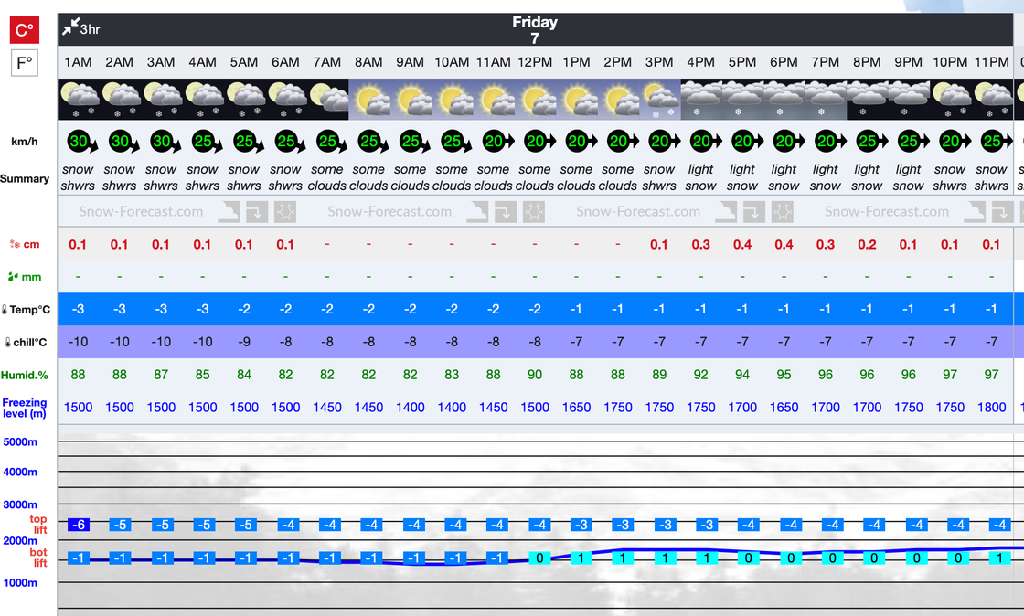 Corralco__Lonquimay__Detailed_2_Day_Snow_Forecast_for_1964_m.png