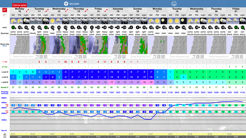 Las_Leñas_12_Day_Snow_Forecast___Skiing_Weather_for_2835_m.png
