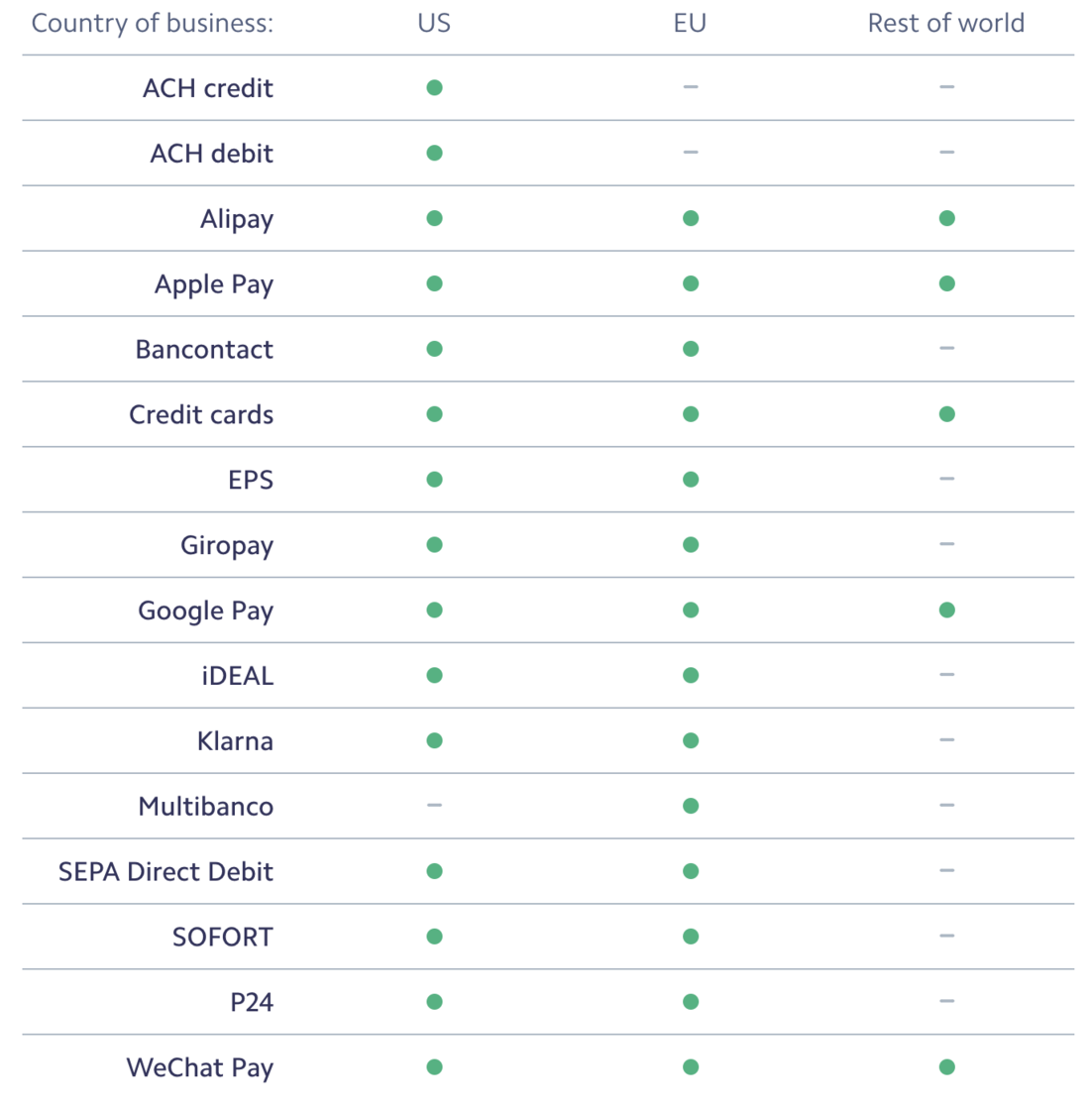 Stripe: A guide to payment methods 2019-12-02 08-20-32.png