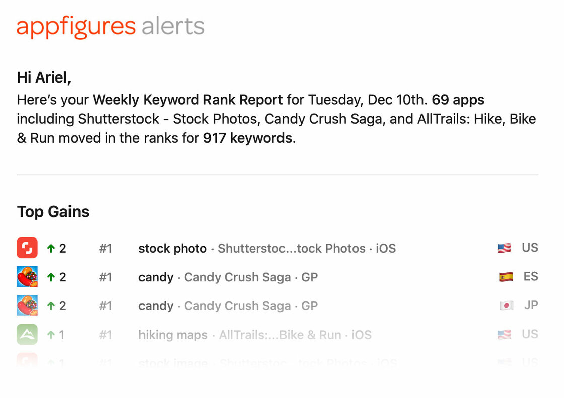 Weekly Keyword Ranks Alert