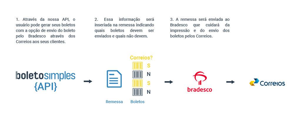 correios-bradesco-api-boleto-simples.jpg