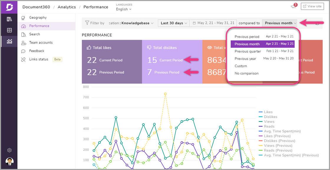 5_Screenshot-Knowledge_base_analytics_comparison_feature.jpg