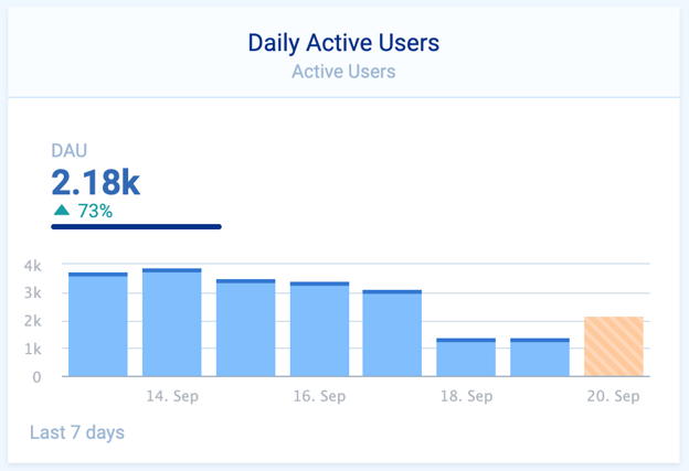 Daily Active users.png